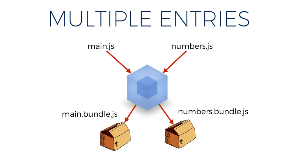 MULTIPLE ENTRIES main.js numbers.js main.bundle...