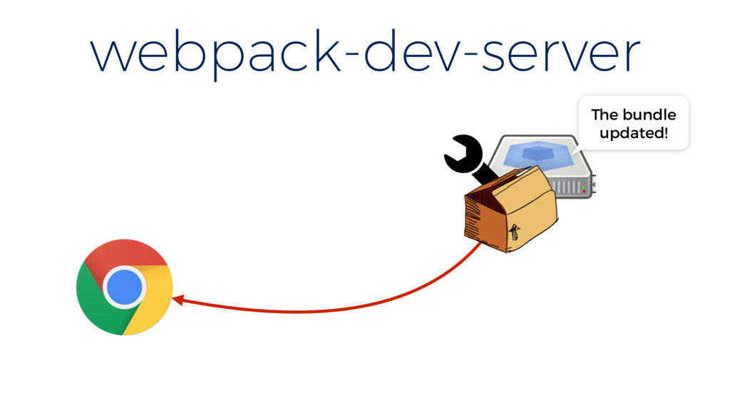 webpack-dev-server The bundle updated!