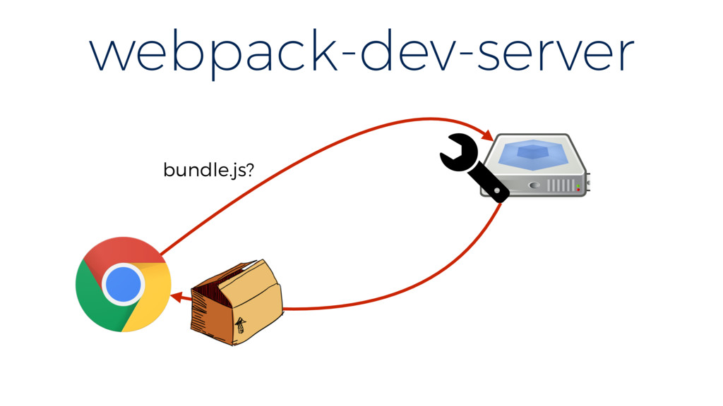 webpack-dev-server bundle.js?