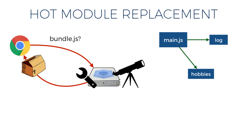 HOT MODULE REPLACEMENT bundle.js? main.js hobbi...