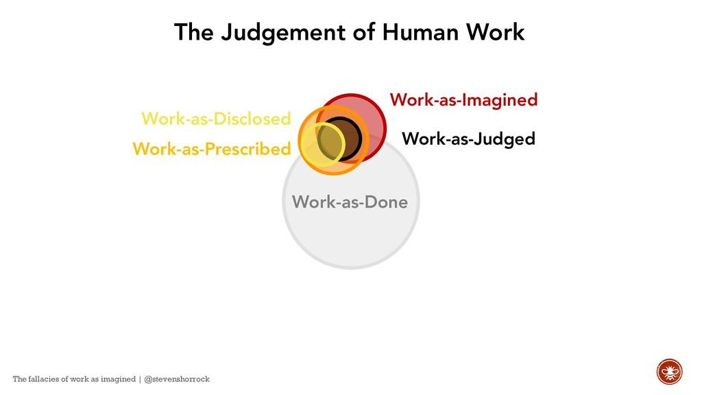 Work-as-Judged Work-as-Prescribed Work-as-Imagi...