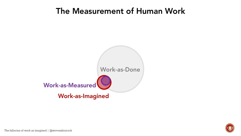 Work-as-Measured Work-as-Done The Measurement o...