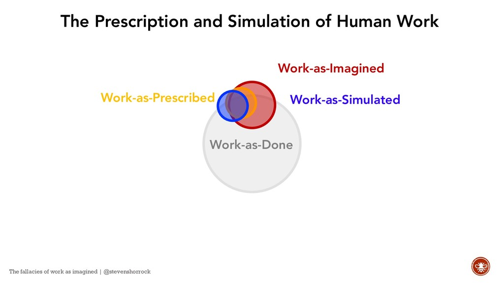 Work-as-Prescribed Work-as-Imagined Work-as-Don...