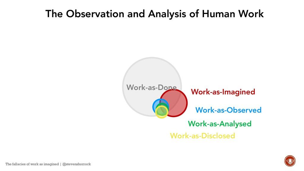 Work-as-Analysed Work-as-Observed Work-as-Imagi...
