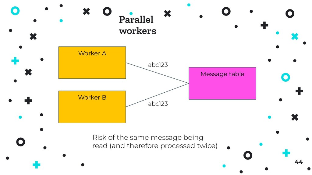 44 Worker A Worker B Message table Risk of the ...