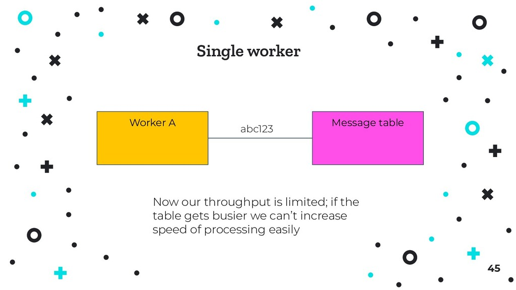 45 Worker A Message table Now our throughput is...