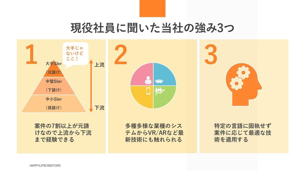 現役社員に聞いた当社の強み3つ HAPPYLIFECREATORS 大手SIer (元請け) ...