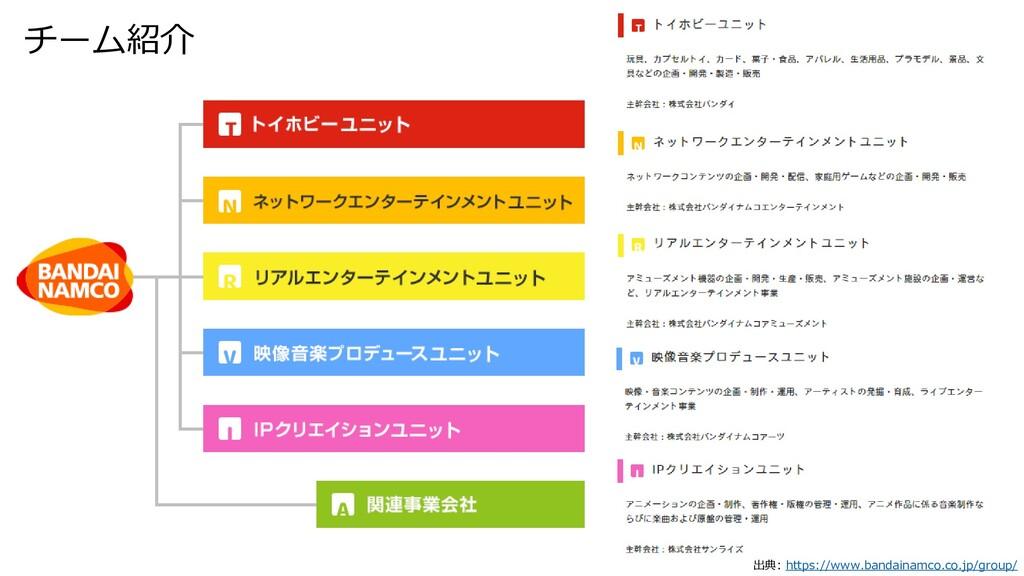 チーム紹介 出典: https://www.bandainamco.co.jp/group/