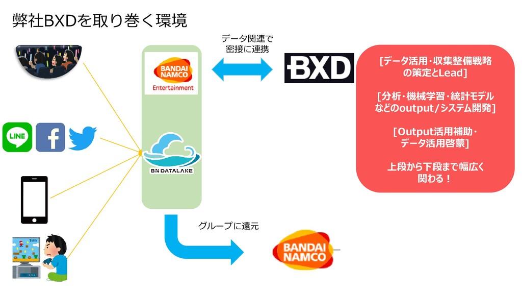 弊社BXDを取り巻く環境 データ関連で 密接に連携 [データ活用・収集整備戦略 の策定とLea...