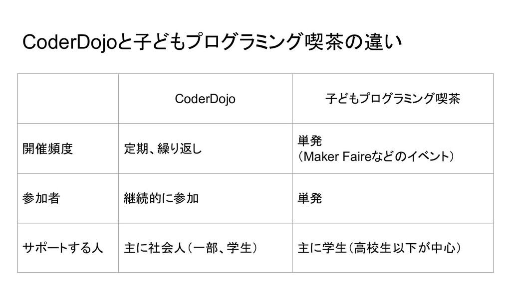 CoderDojoと子どもプログラミング喫茶の違い CoderDojo 子どもプログラミング喫...
