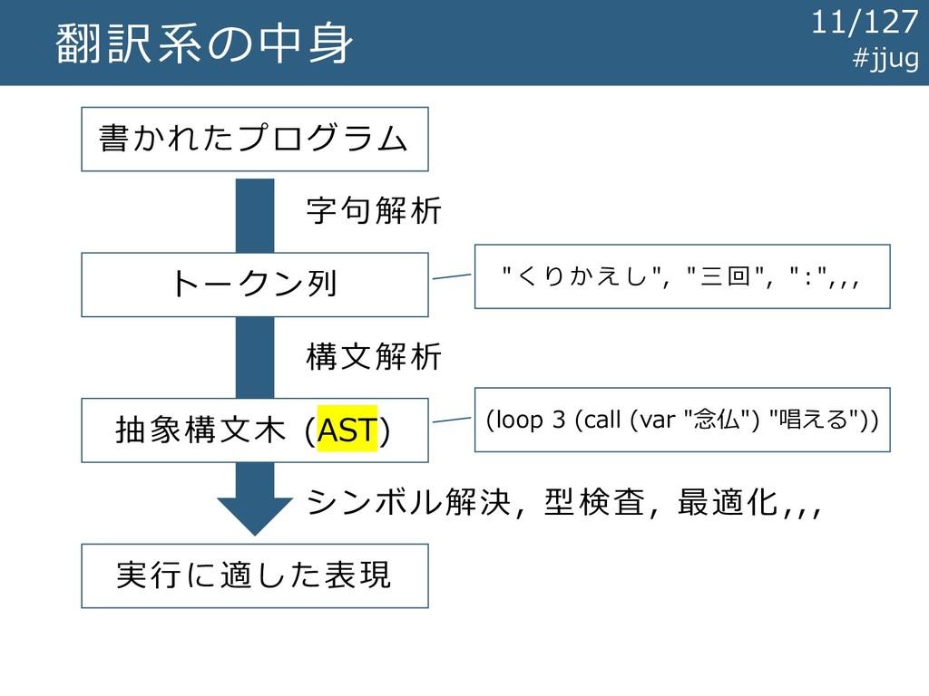翻訳系の中身 書かれたプログラム トークン列 抽象構文木 (AST) 実行に適した表現 字句解...