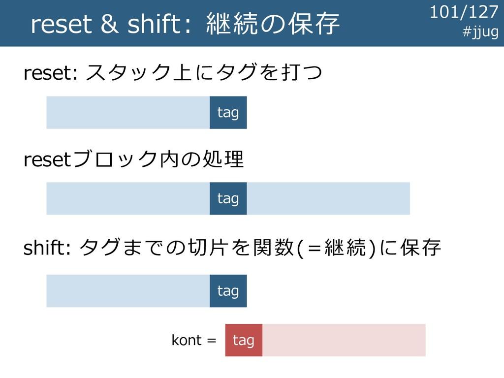 reset & shift: 継続の保存 reset: スタック上にタグを打つ tag res...