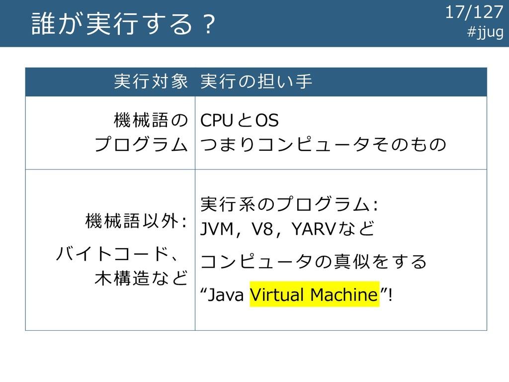 誰が実行する? 実行対象 実行の担い手 機械語の プログラム CPUとOS つまりコンピュータ...