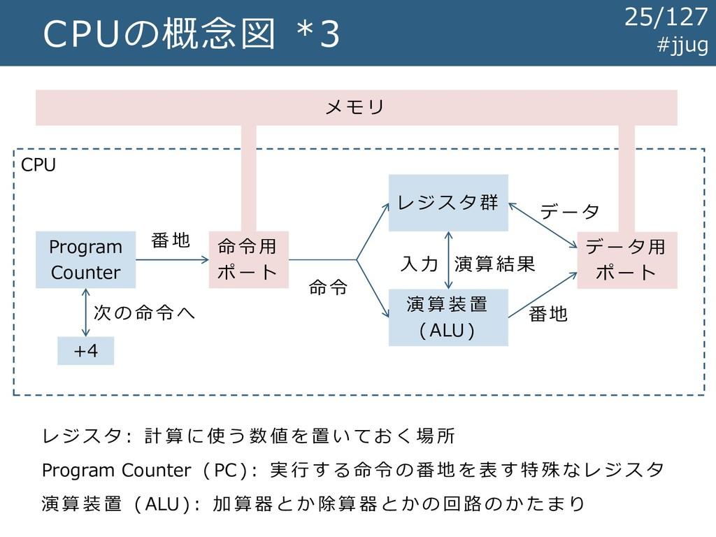 CPU CPUの概念図 *3 レ ジ ス タ 群 演 算 装 置 ( ALU ) メ モ リ ...