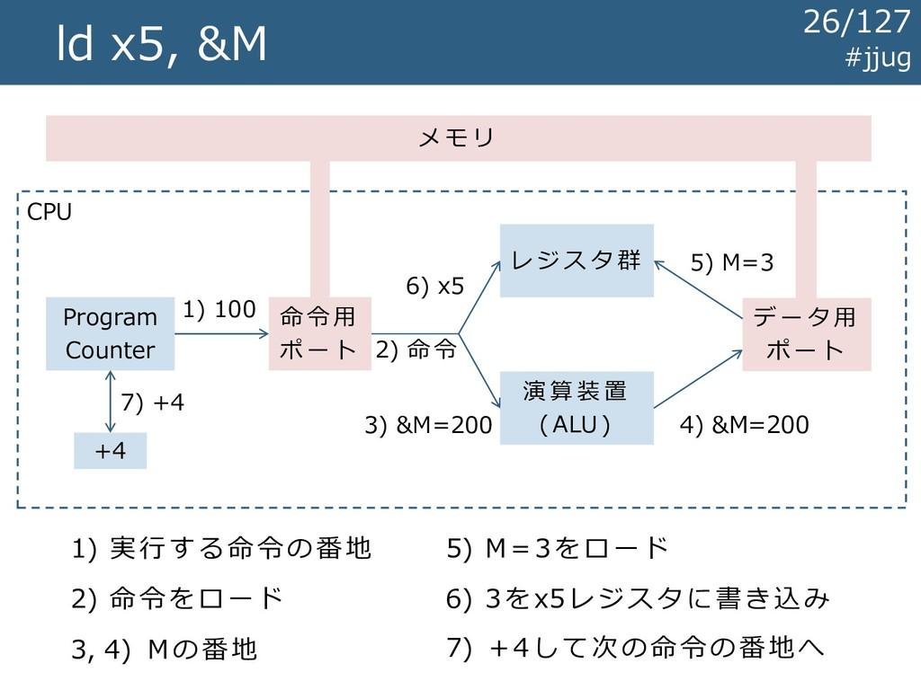 CPU ld x5, &M レ ジ ス タ 群 演 算 装 置 ( ALU ) メ モ リ デ...