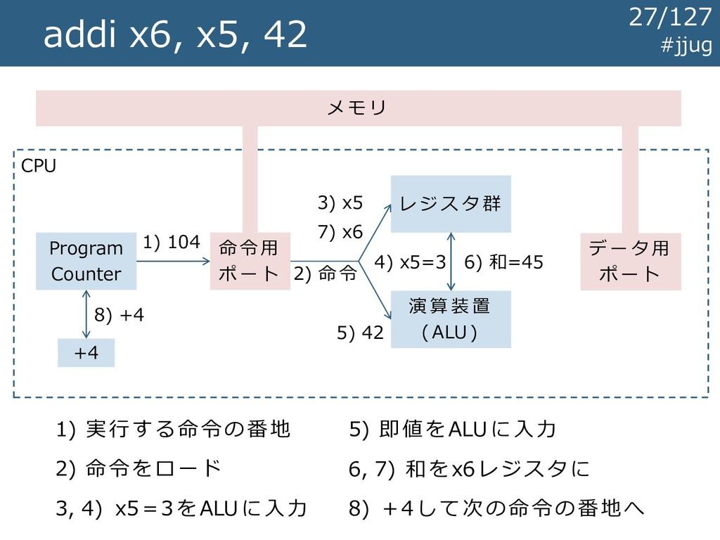 CPU addi x6, x5, 42 レ ジ ス タ 群 演 算 装 置 ( ALU ) メ...