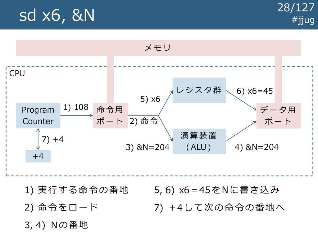 CPU sd x6, &N レ ジ ス タ 群 演 算 装 置 ( ALU ) メ モ リ デ...