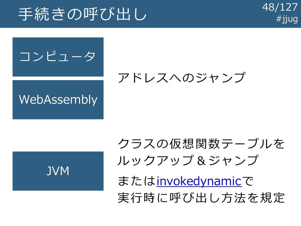 手続きの呼び出し コンピュータ WebAssembly JVM アドレスへのジャンプ クラスの...
