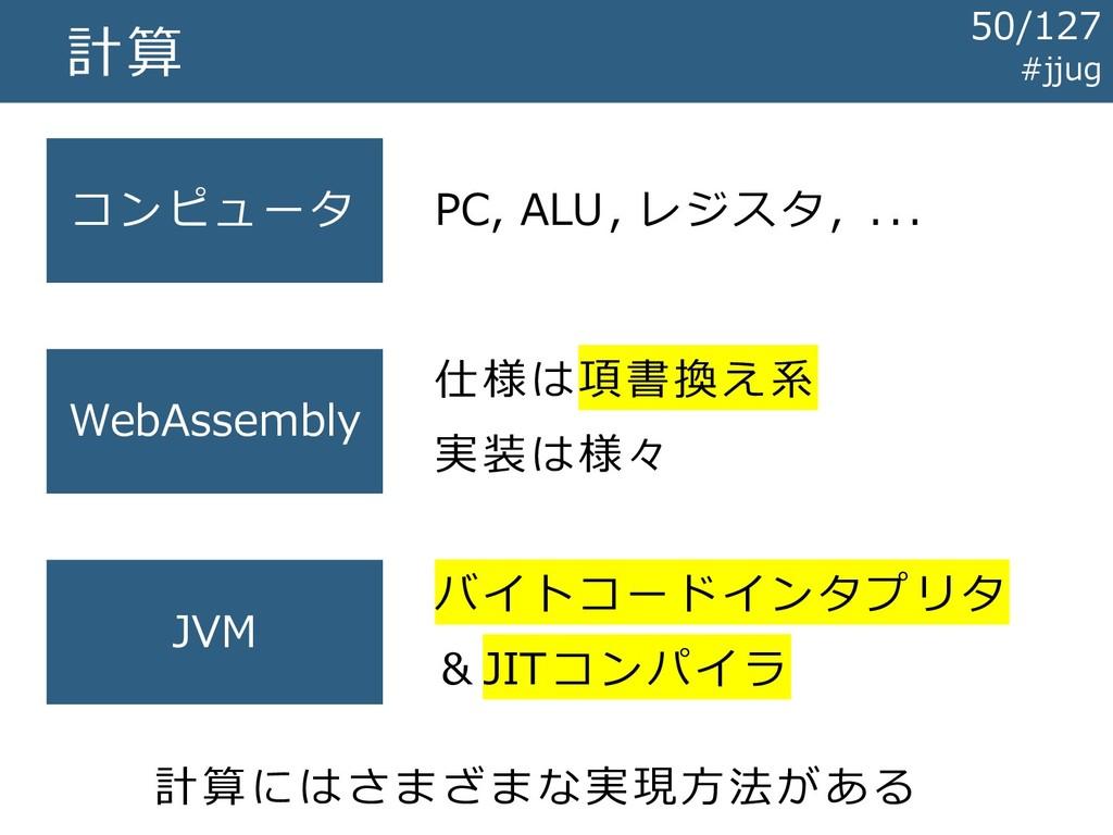 計算 コンピュータ WebAssembly JVM PC, ALU, レジスタ, ... 仕様...