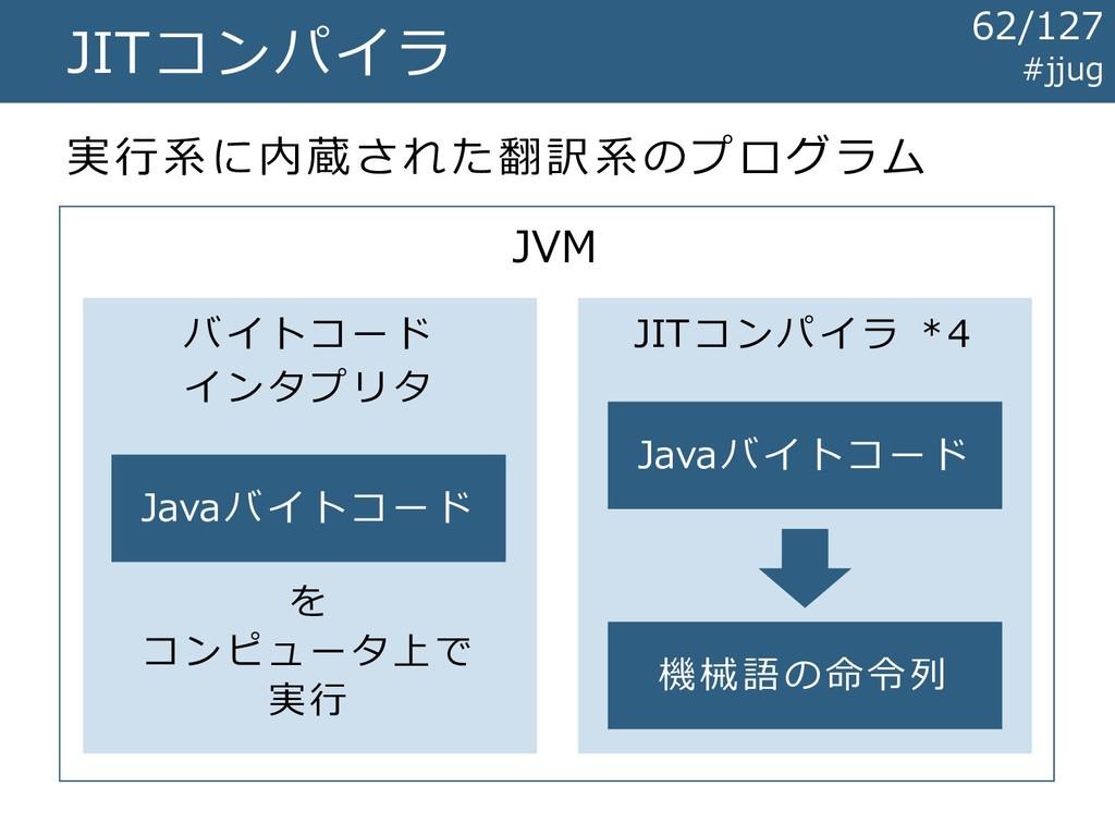 JITコンパイラ 実行系に内蔵された翻訳系のプログラム JVM バイトコード インタプリタ J...