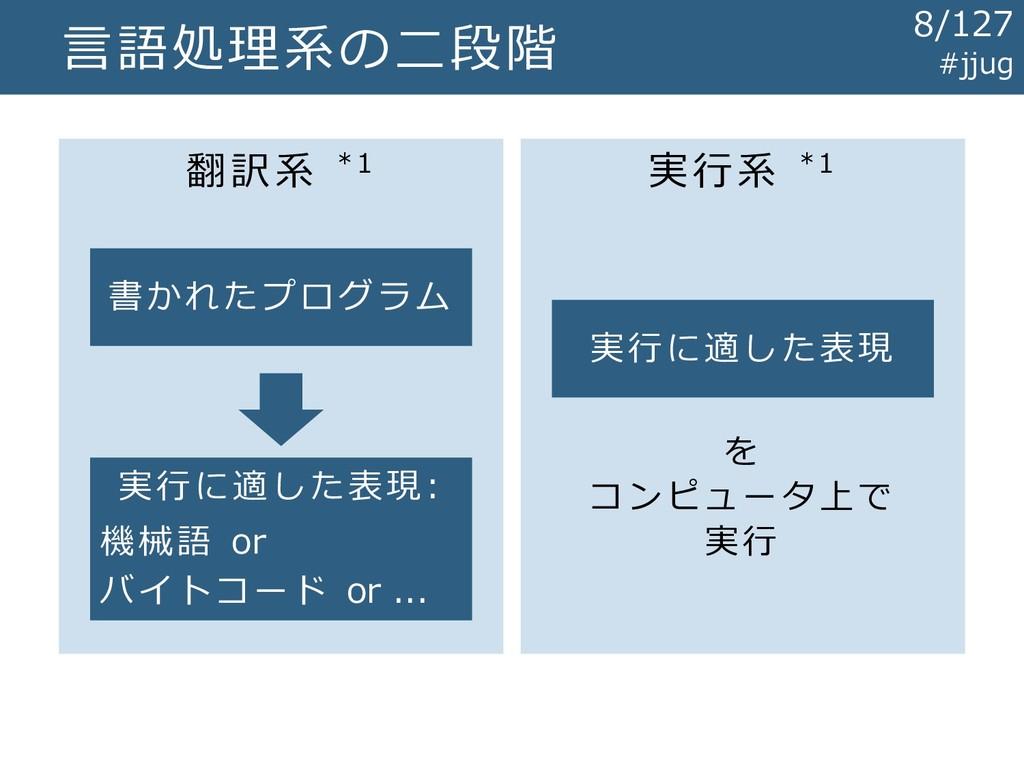 言語処理系の二段階 翻訳系 *1 実行系 *1 書かれたプログラム 実行に適した表現: 機械語...