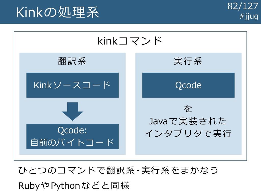 Kinkの処理系 kinkコマンド 翻訳系 実行系 Qcode Kinkソースコード Qcod...