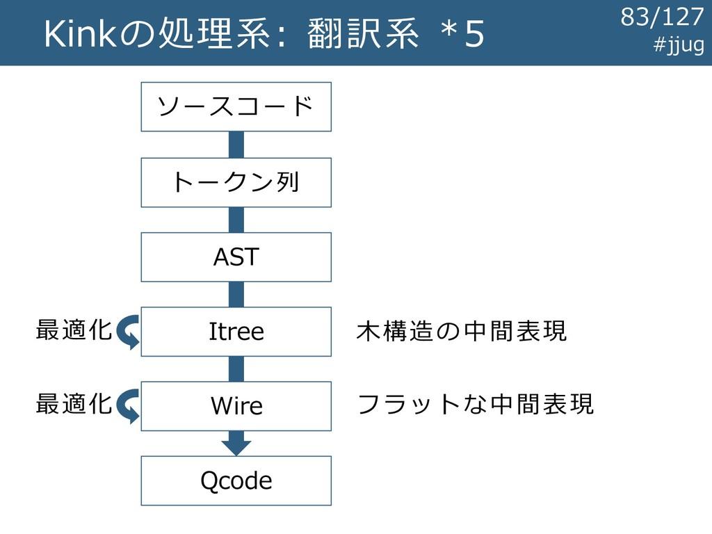 Kinkの処理系: 翻訳系 *5 ソースコード トークン列 AST Qcode Itree W...