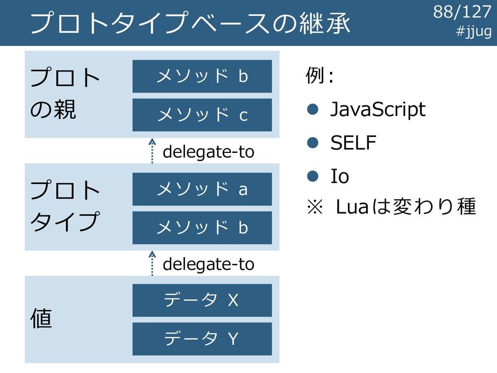 プロトタイプベースの継承 値 データ X データ Y プロト タイプ プロト の親 メソッド ...