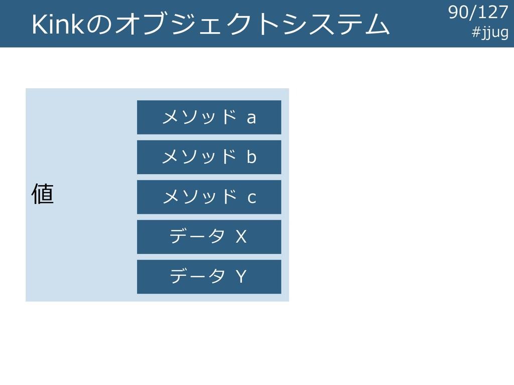 Kinkのオブジェクトシステム 値 データ X データ Y メソッド a メソッド b メソッ...