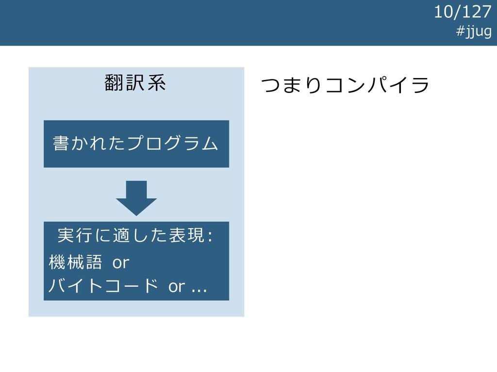 翻訳系 書かれたプログラム 実行に適した表現: 機械語 or バイトコード or ... つま...