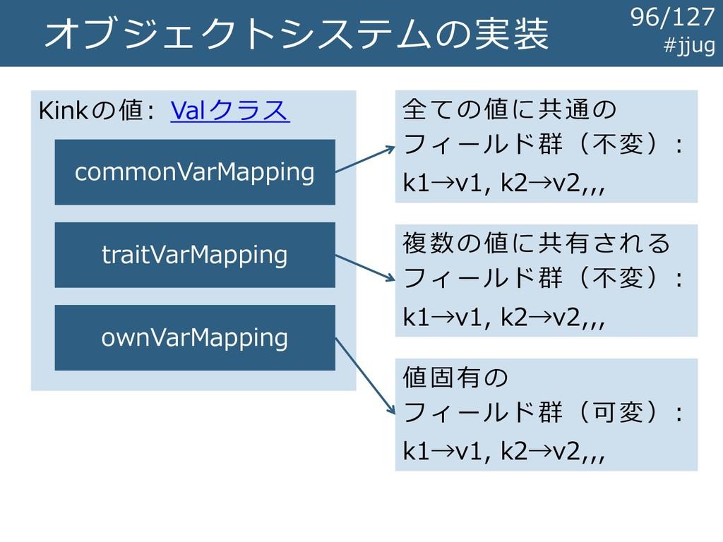 オブジェクトシステムの実装 Kinkの値: Valクラス commonVarMapping t...