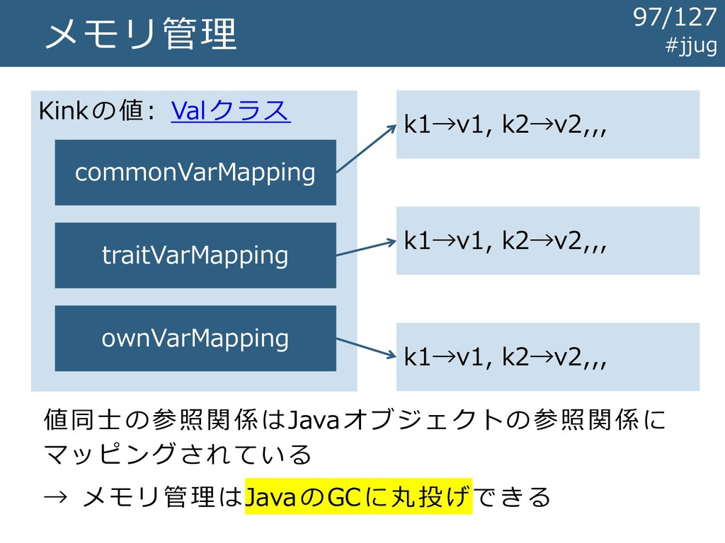 メモリ管理 Kinkの値: Valクラス commonVarMapping traitVarM...
