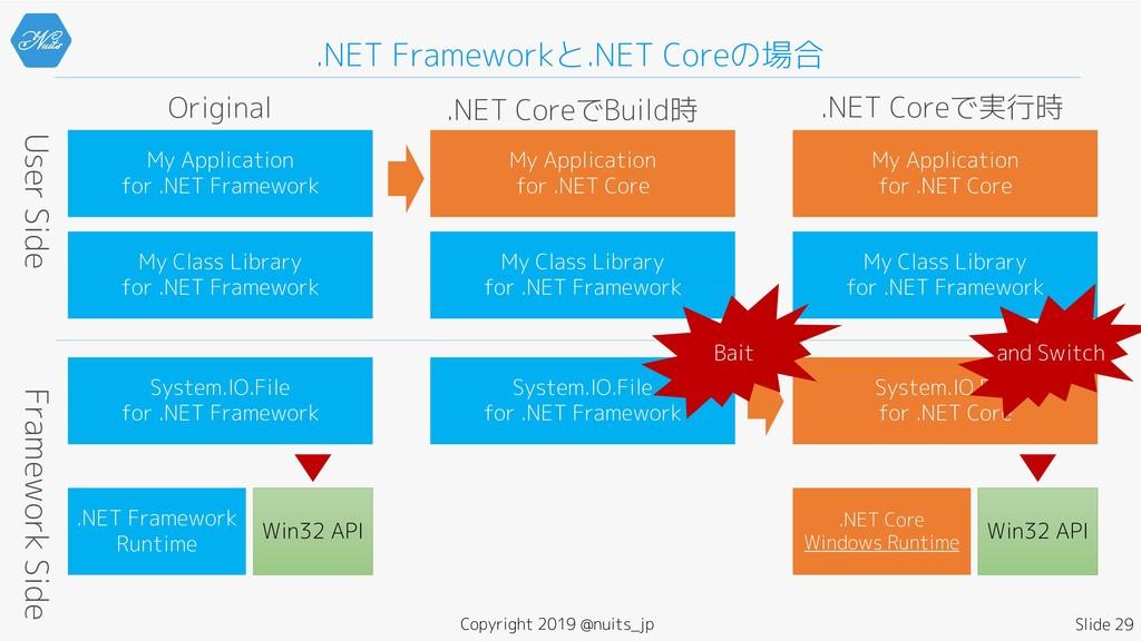 .NET Frameworkと.NET Coreの場合 Copyright 2019 @nui...