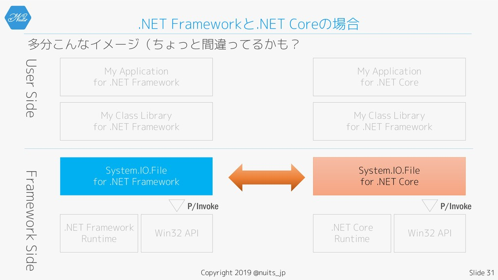 .NET Frameworkと.NET Coreの場合 多分こんなイメージ(ちょっと間違ってる...