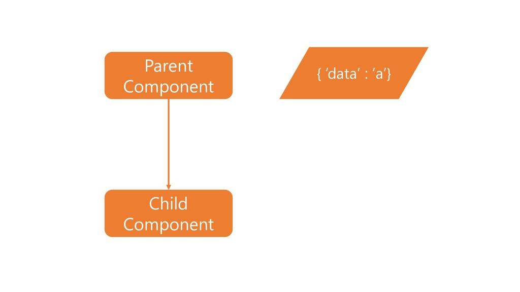 { 'data' : 'a'} Parent Component Child Component