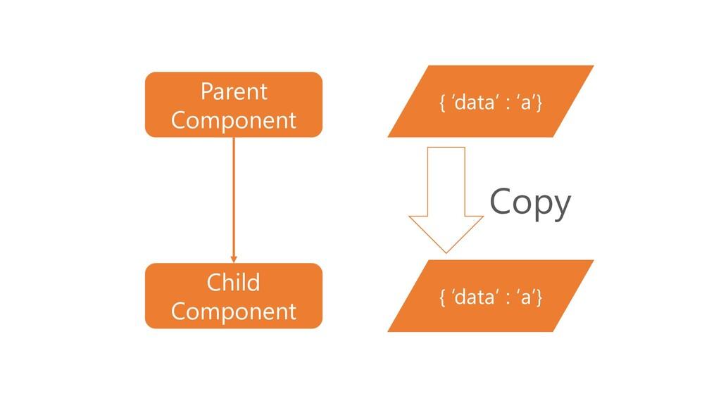 { 'data' : 'a'} Copy { 'data' : 'a'} Parent Com...