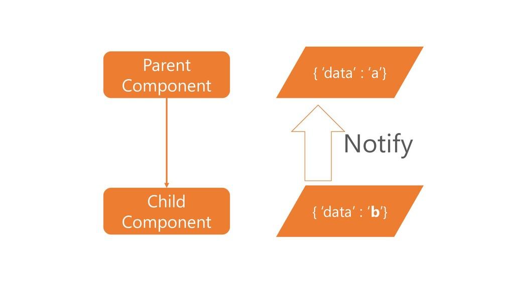 Parent Component Child Component { 'data' : 'a'...