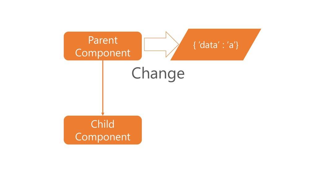{ 'data' : 'a'} Parent Component Child Componen...