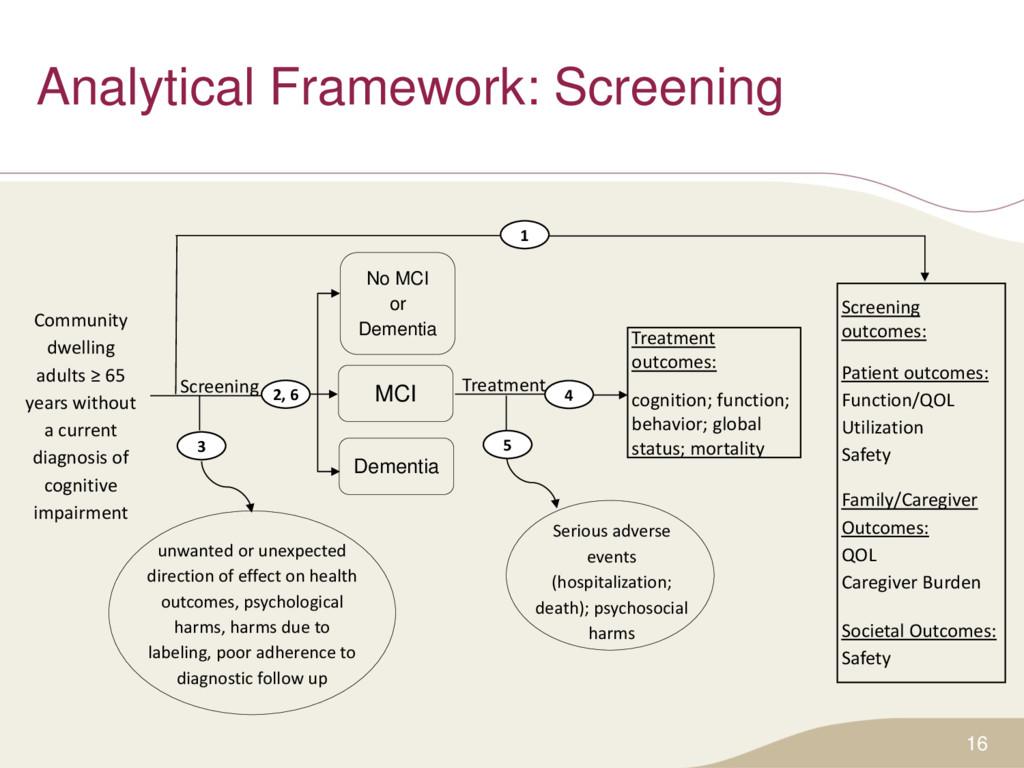 Analytical Framework: Screening 16 MCI Dementia...