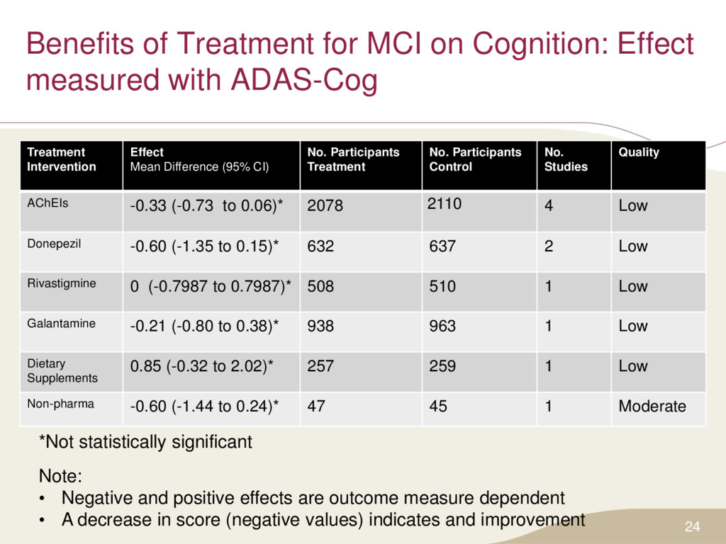 Benefits of Treatment for MCI on Cognition: Eff...