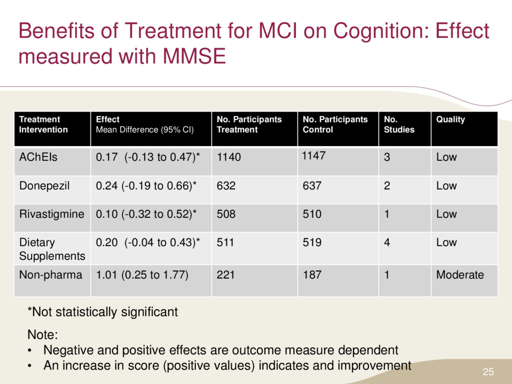 25 Treatment Intervention Effect Mean Differenc...