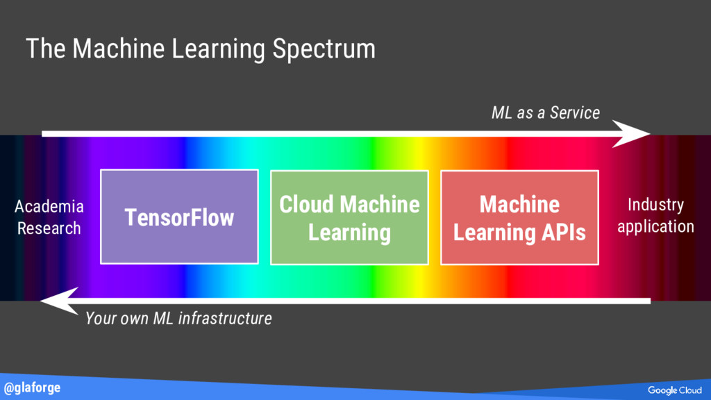@glaforge The Machine Learning Spectrum TensorF...