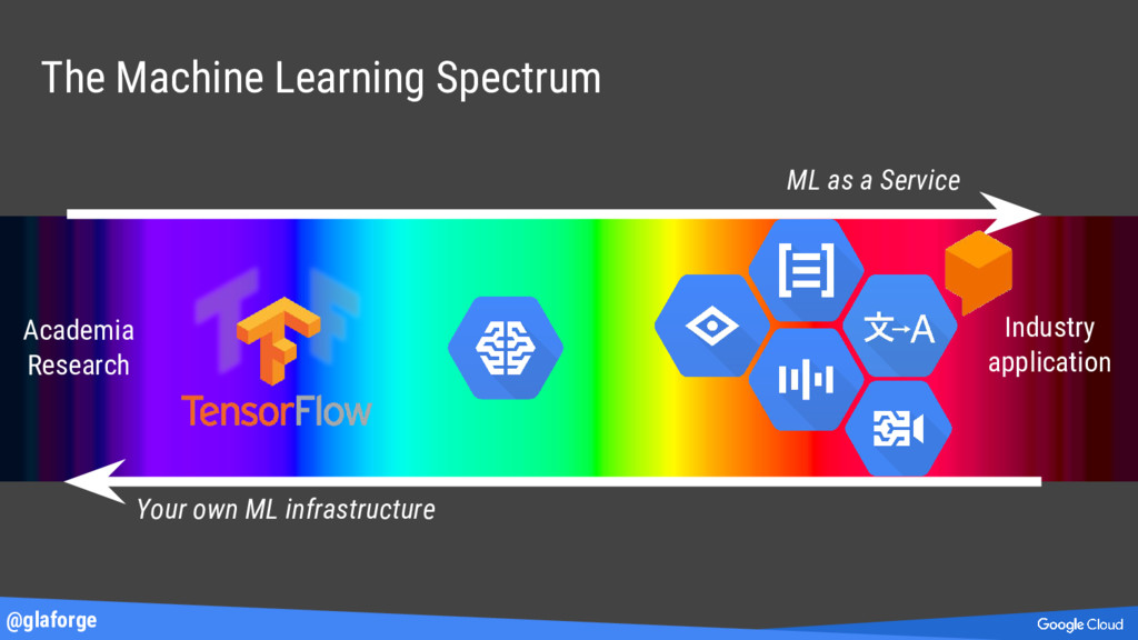 @glaforge The Machine Learning Spectrum Academi...