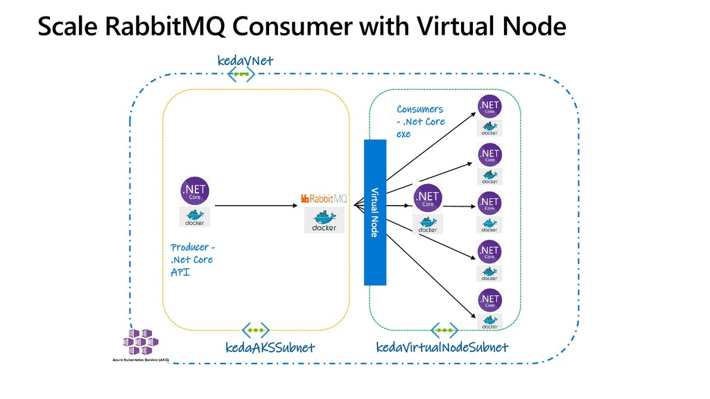 Scale RabbitMQ Consumer with Virtual Node kedaV...