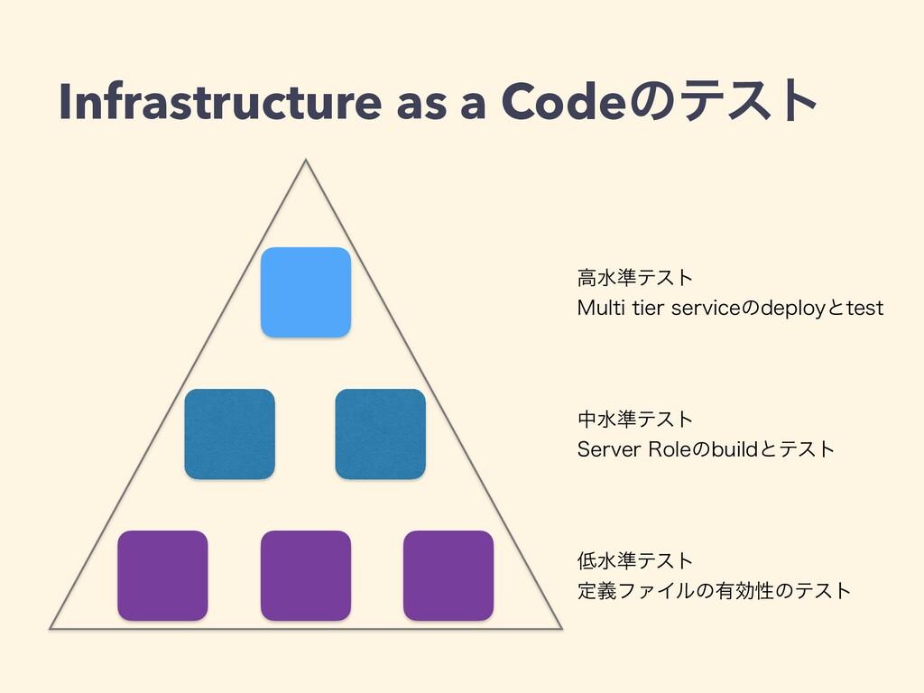Infrastructure as a Codeͷςετ ߴਫ४ςετ .VMUJUJFS...