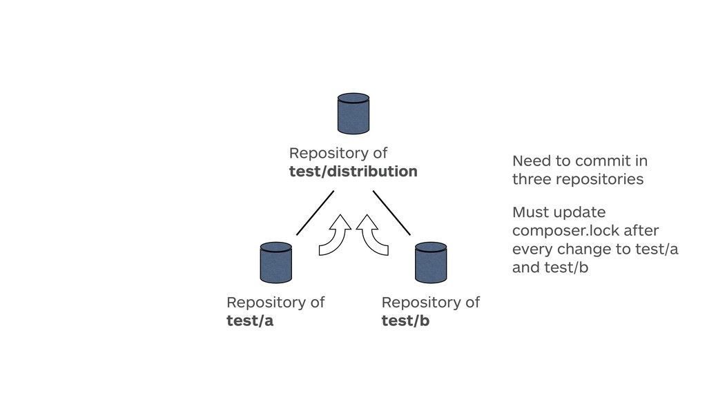Repository of test/a Repository of test/b Rep...