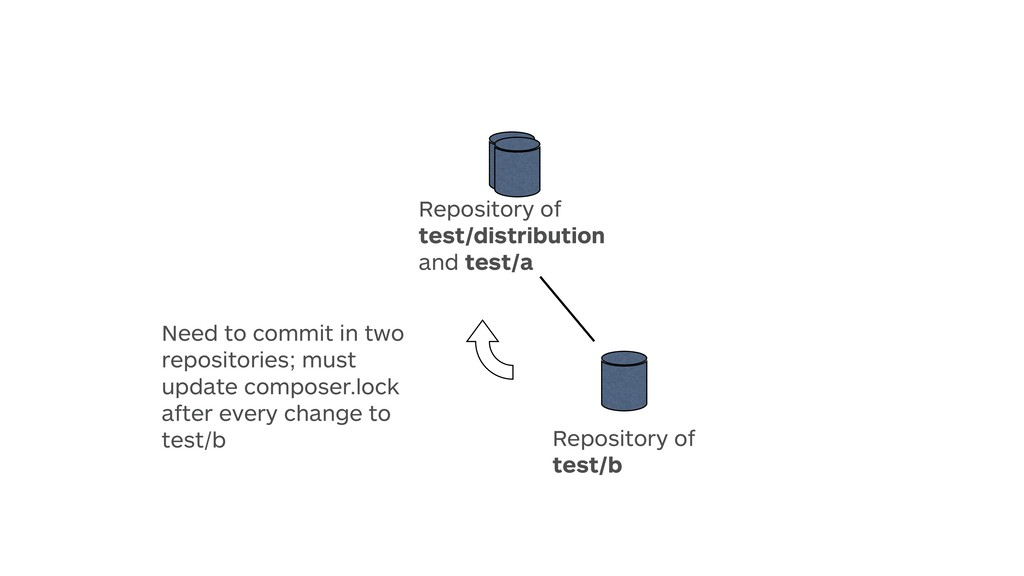 Repository of test/b Repository of test/distr...