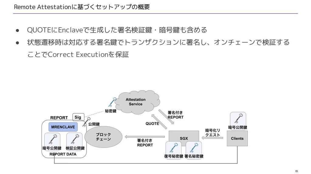 15 Remote Attestationに基づくセットアップの概要 ● QUOTEにEncl...