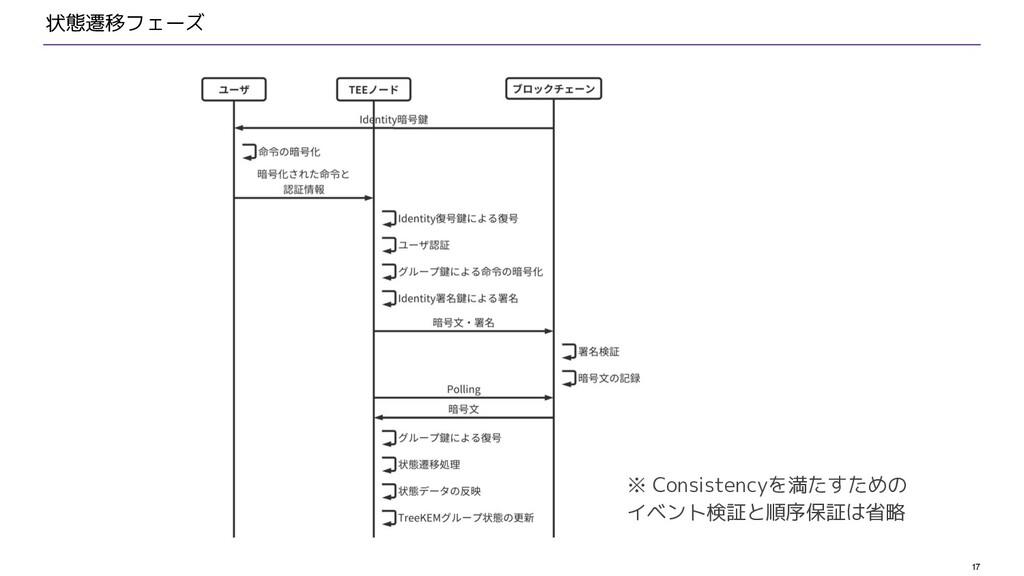 17 状態遷移フェーズ ※ Consistencyを満たすための イベント検証と順序保証は省略
