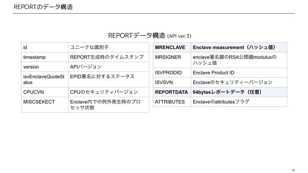 21 REPORTのデータ構造